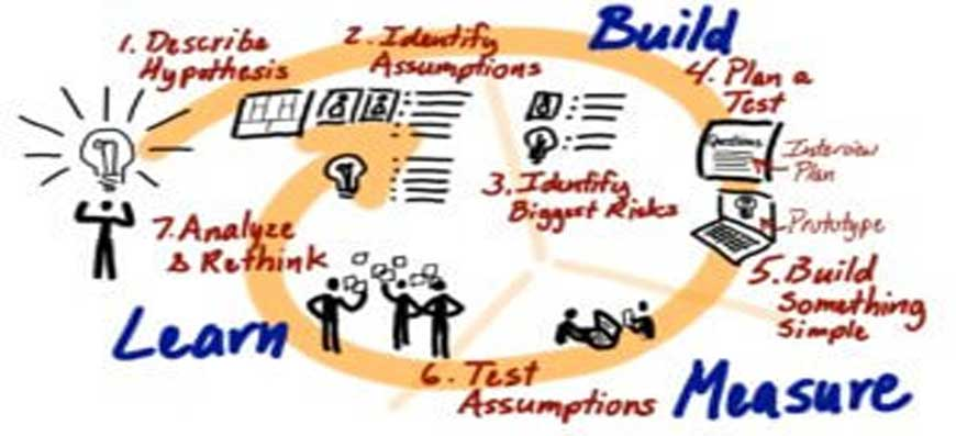 Use of Lean Six Sigma In Business