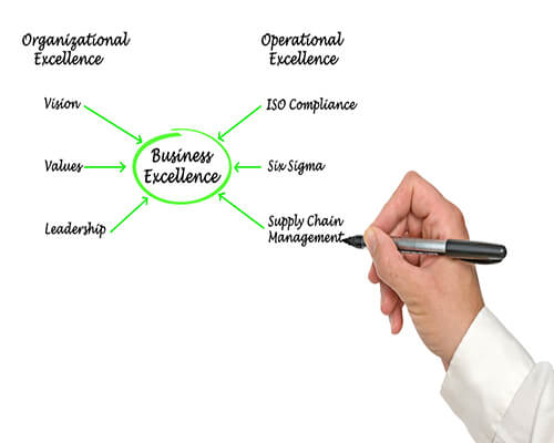 Operational Excellence Consultancy